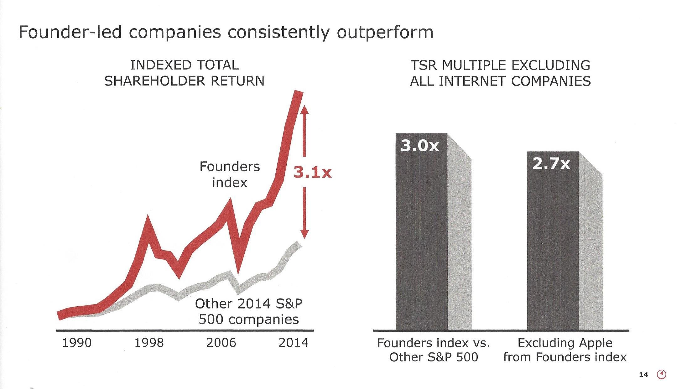 Founder-Led Companies Consistently Outperform.jpg