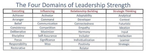 Four_Domains_of_Leadership_Strengths_Strengths_Based_Leadershi-1