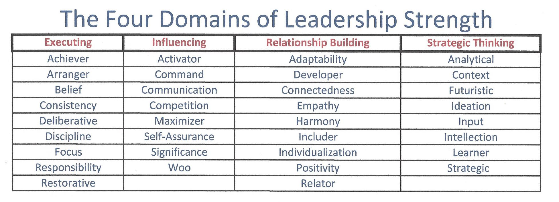 Four_Domains_of_Leadership_Strengths_Strengths_Based_Leadershi