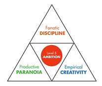 GBC-Core Behavior Pyramid-1.jpg
