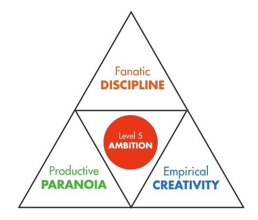 GBC-Core Behavior Pyramid.jpg