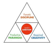 GBC-Core Behavior Pyramid.jpg