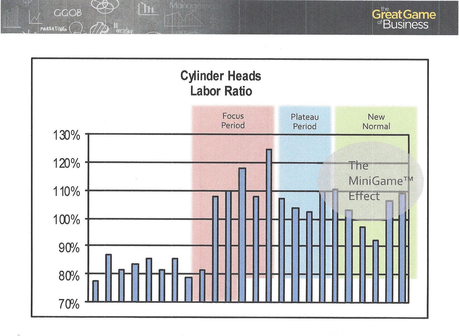 GGOB MiniGame Effect Cylinder Heads Labor Ratio.jpg