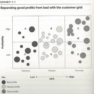 Good_Profits_vs._Bad_Profits_NPS_Ultimate_Question_Chart-2