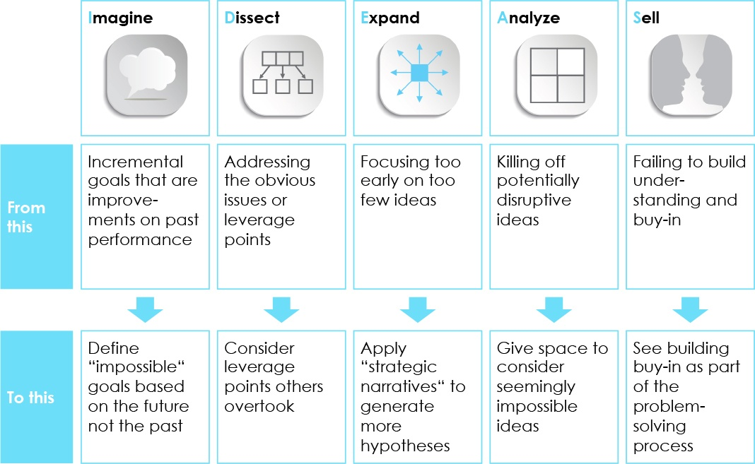 IDEAS-Framework From This to This (Outthink Competition).jpg