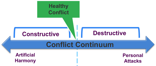 Ideal Conflict Point Continuum.png