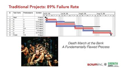 Jeff-Sutherland-slides.pdf_Page_16