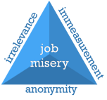 Job Misery (Patrick Lencioni signs-model.png
