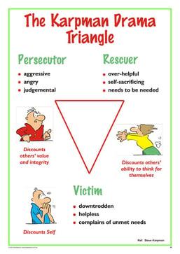 Karpman Drama Triangle.jpg