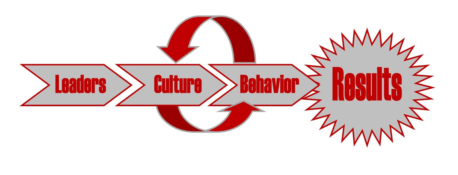 Leaders, culture, behavior, Results urban meyer