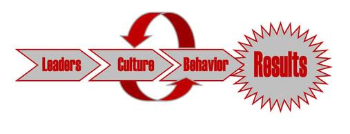 Leaders, culture, behavior, Results urban meyer.jpg