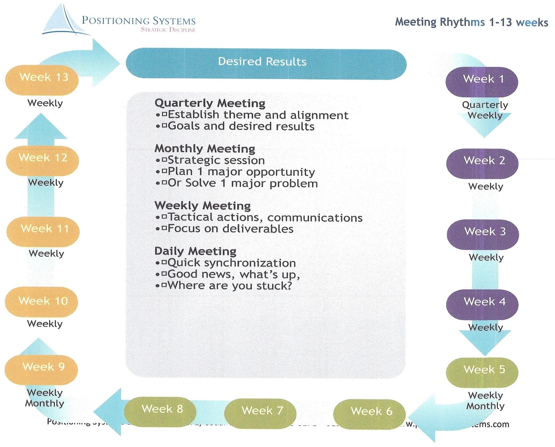 Meeting Rhythms 1-13 wks