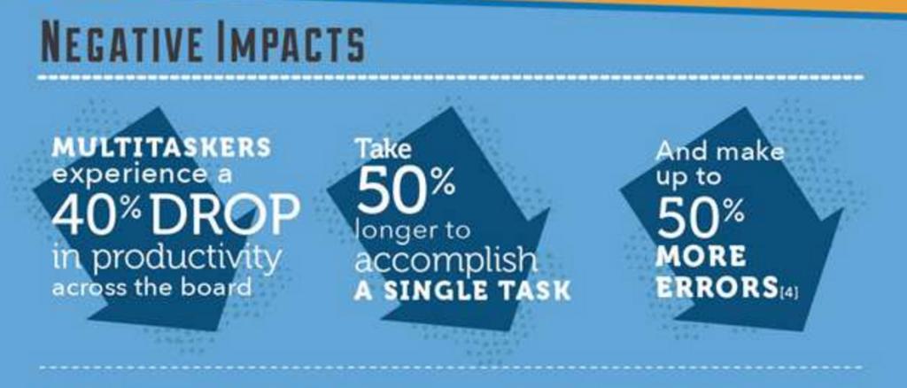 Negative-Impact-Of-Multitasking.png