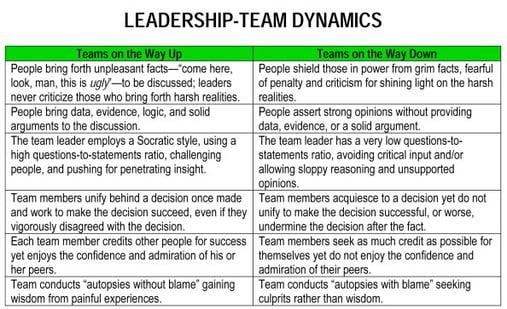 ON WAY UP - DOWN leadership-team-dynamics1.jpg