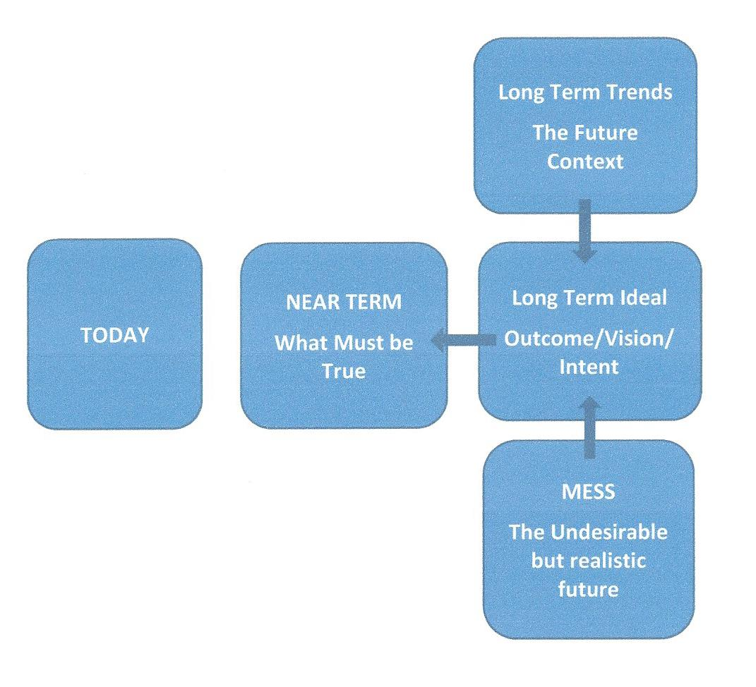 OUTTHINK - Steps to Create Clarity on What You Want - Long Term.jpg