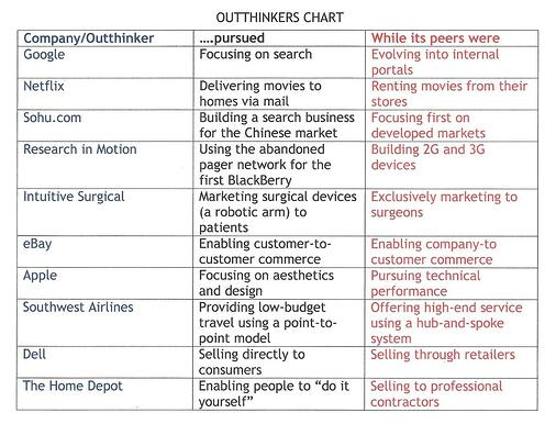 OUTTHINKERS CHART (CO - Pursued - Peers).jpg