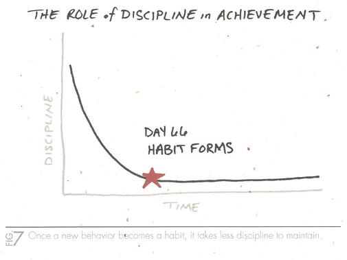 Role of Discipline In Achievement (One Thing) Habits From.jpg