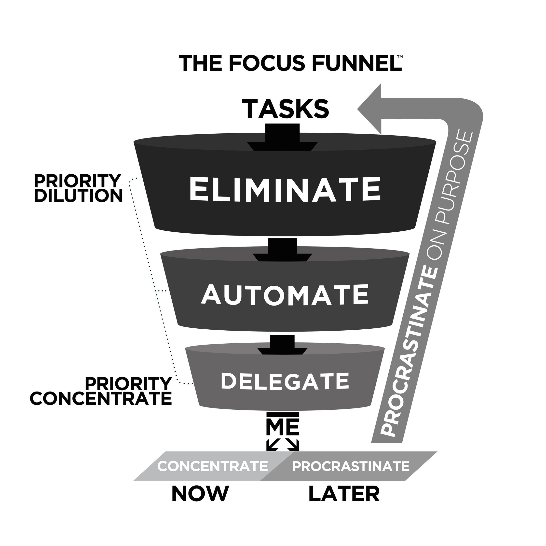 Rory Vaden Procrastinate on Purpose focus_funnel.jpg
