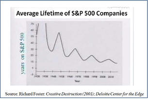 S&P 500 life-expectancy-of-firms.jpg