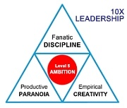 SMaC 10X leadership Great by Choice Triangle