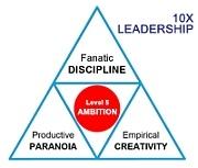SMaC 10X leadership Great by Choice Triangle.jpg