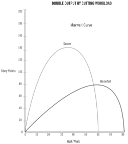 ScrumGraph_Double_Output_-Cut_Workload_Maxwell_curve.png