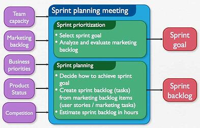 Sprint-Planning-Meeting
