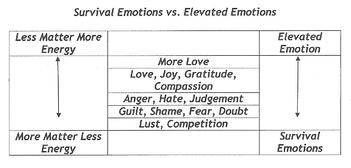 Suvival_vs._Elevated_Emotions_Expanded_PS
