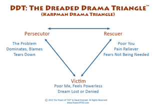 TED DDT the_dreaded_drama_triangle.png
