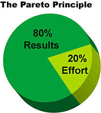 The Pareto Principle.jpg