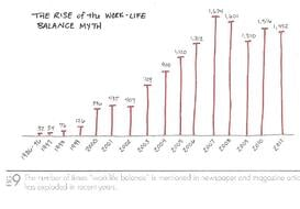 The_One_Thing_The_Rise_of_Work_Life_Balance_Myth