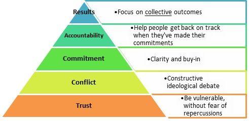 Trust Pryamid (5 Dysfunctions of a Team).jpg