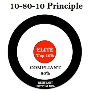 Urban Meyer 10-80-10 Principle.jpg