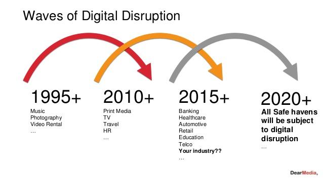 WAVES OF digital-transformation-a-model-to-master-disruption-2