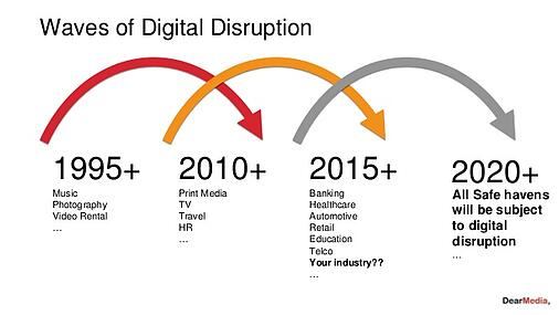 WAVES OF digital-transformation-a-model-to-master-disruption.jpg