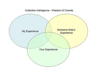 collective-intelligence_Wisdom_of_Crowds