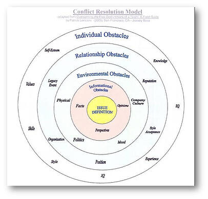 conflict Resolution Model (5 Dysfunctions of a Team).jpg