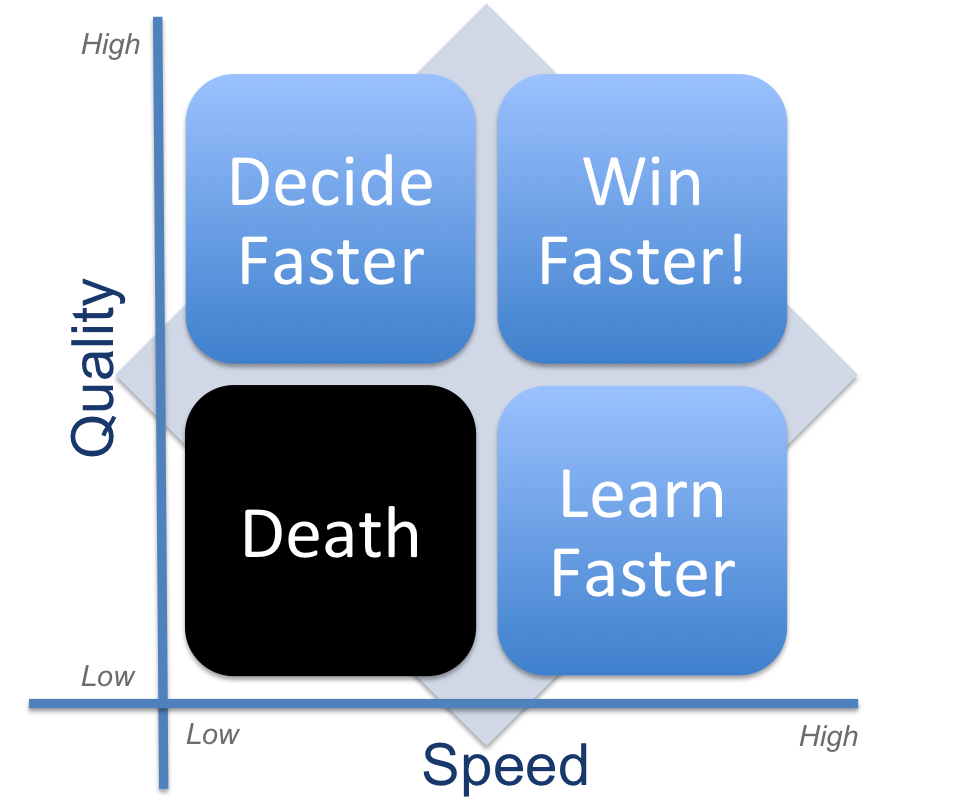 decide fast learn fast win fast.png