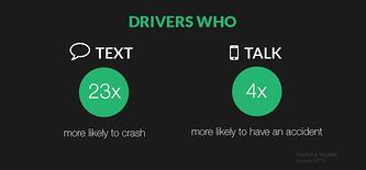 drivers_who_Text-Phone_23-4x_more_likely_to_accident