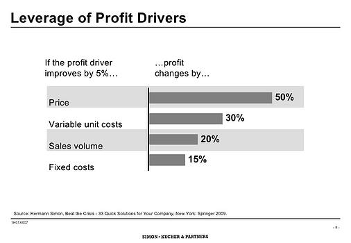 how-to-boost-profits-through-power-pricing-8-728.jpg