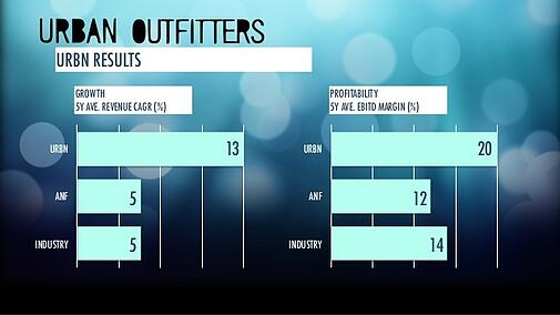 kaihan-krippendorff-outhink-competition Urban Outfitters Results.jpg