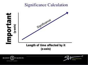 procrastinate-on-purpose-Significance Calculation.jpg