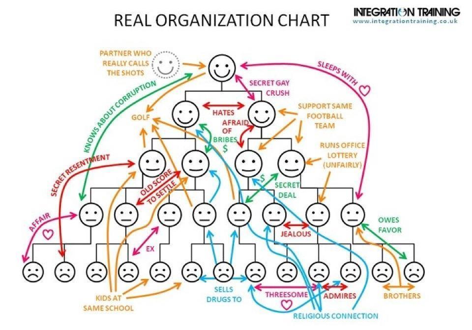 real-org-chart.jpg