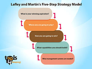 lafley Playing to Win 5-Step Strategy Model