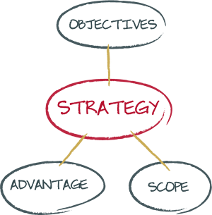 strategic-execution-alignment