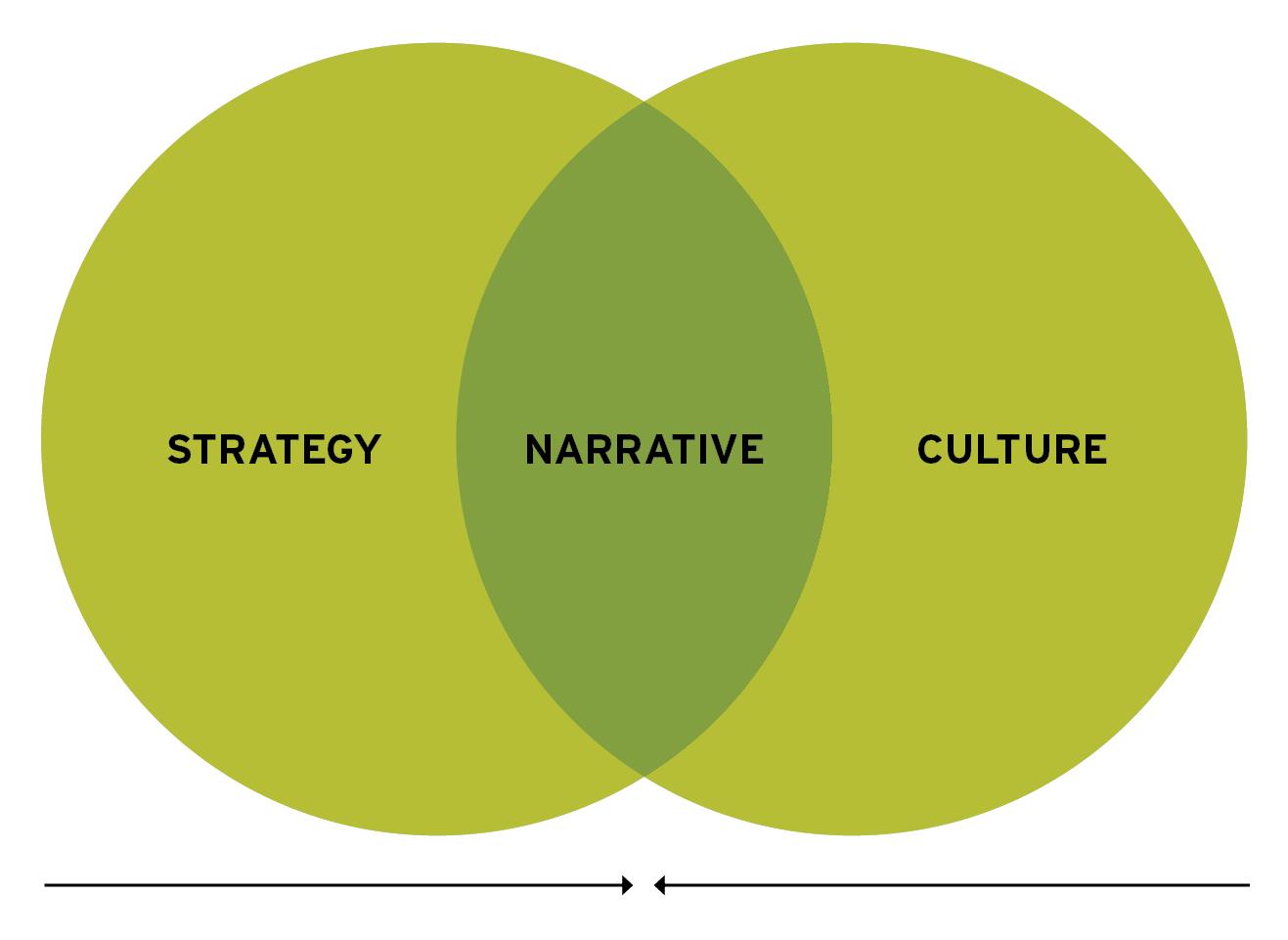 strategy_narrative_culture