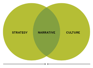 strategy_narrative_culture