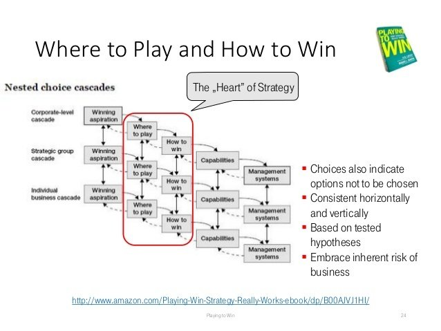 the heart of strategy Playing to Win
