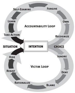 victim.accountability+loop